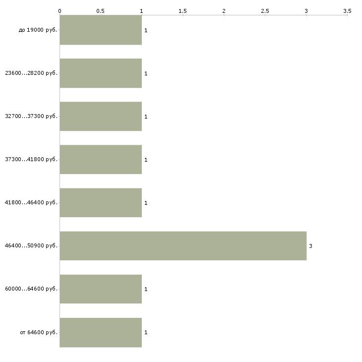 Найти работу руководитель группы  - График распределения вакансий «руководитель группы» по зарплате