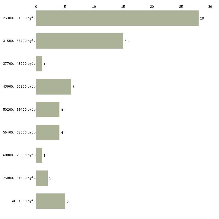 Найти работу руководитель отдела обучения  - График распределения вакансий «руководитель отдела обучения» по зарплате