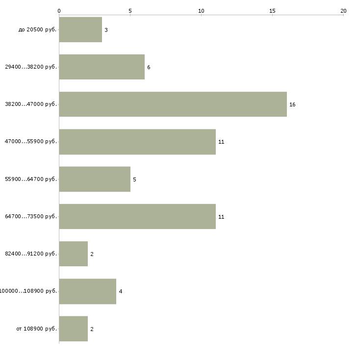Найти работу руководитель складского комплекса  - График распределения вакансий «руководитель складского комплекса» по зарплате