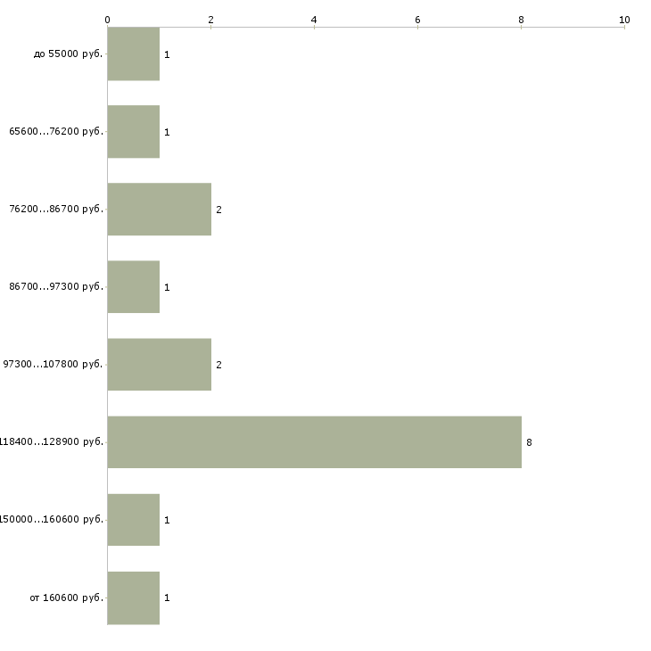 Найти работу руководитель сметного отдела  - График распределения вакансий «руководитель сметного отдела» по зарплате