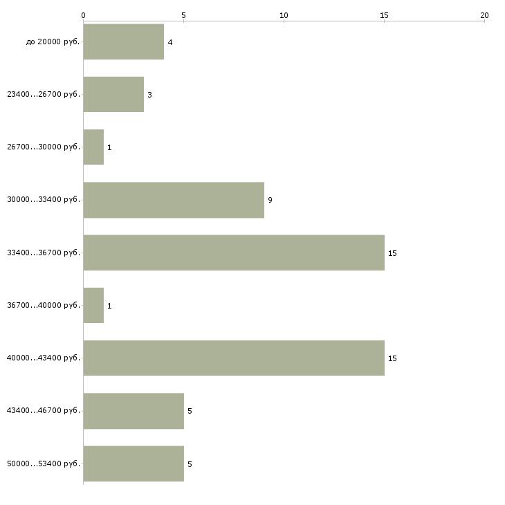 Найти работу сборщик наружной рекламы  - График распределения вакансий «сборщик наружной рекламы» по зарплате