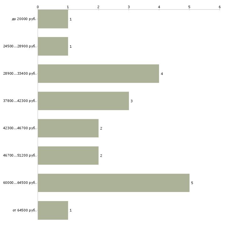 Найти работу сео специалист  - График распределения вакансий «сео специалист» по зарплате