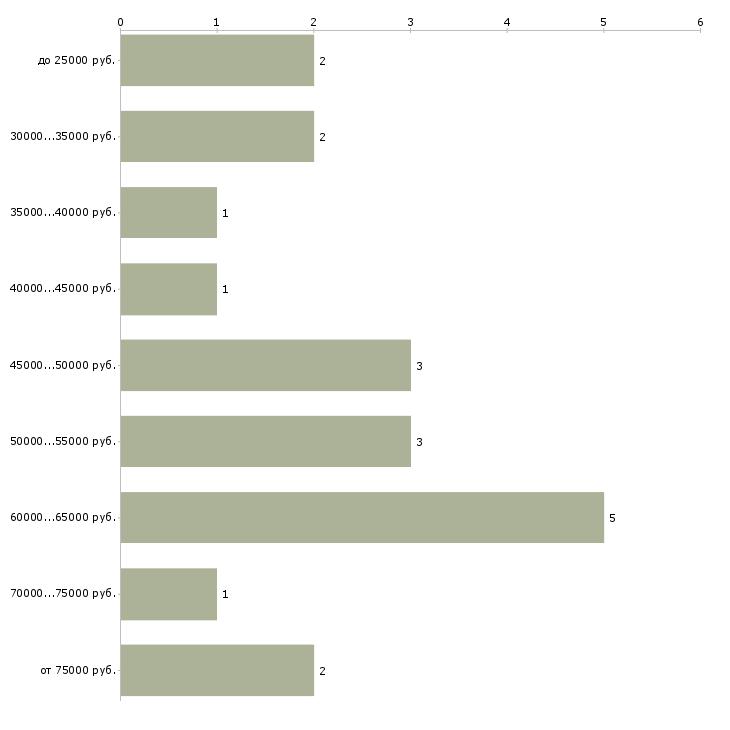 Найти работу сервис инженер 1с  - График распределения вакансий «сервис инженер 1с» по зарплате