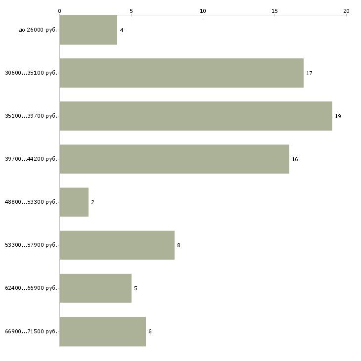 Найти работу слотчик  - График распределения вакансий «слотчик» по зарплате