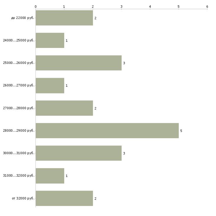Найти работу специалист архива  - График распределения вакансий «специалист архива» по зарплате