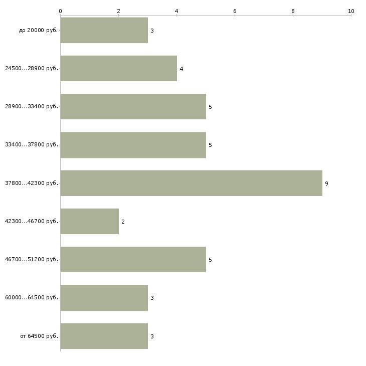 Найти работу специалист ахо  - График распределения вакансий «специалист ахо» по зарплате