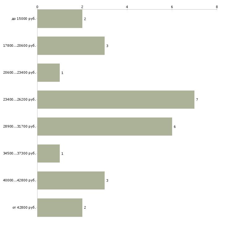 Найти работу специалист визового центра  - График распределения вакансий «специалист визового центра» по зарплате