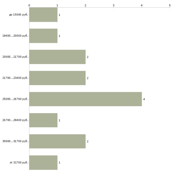 Найти работу специалист по делопроизводству  - График распределения вакансий «специалист по делопроизводству» по зарплате