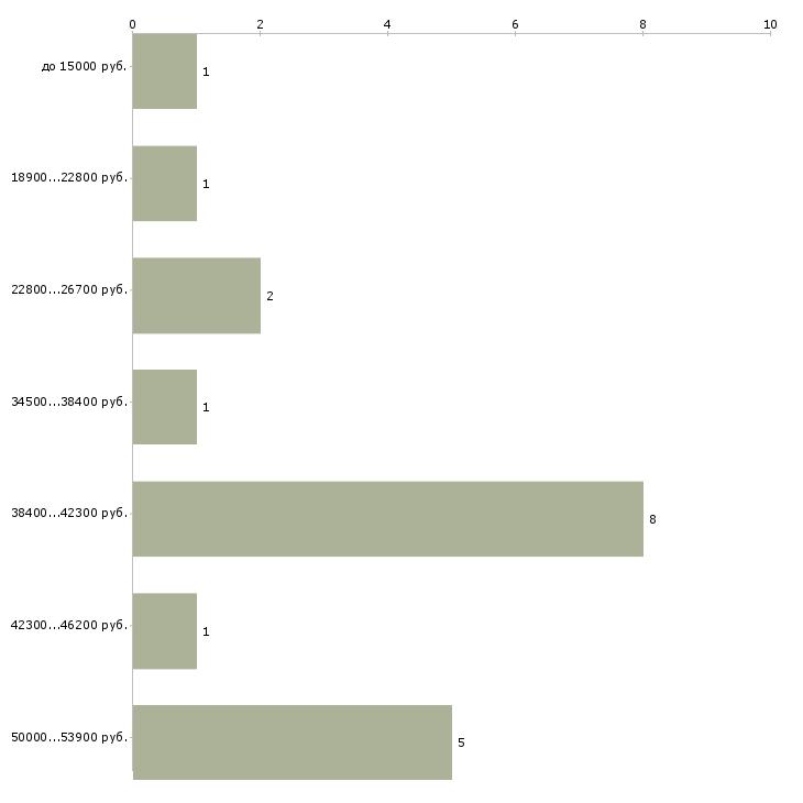 Найти работу специалист по эпиляции  - График распределения вакансий «специалист по эпиляции» по зарплате