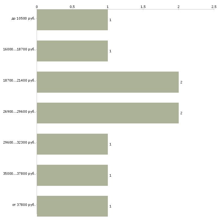 Найти работу специалист 1с  - График распределения вакансий «специалист 1с» по зарплате