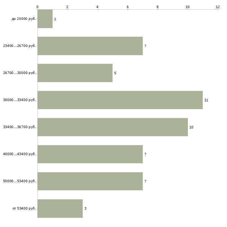 Найти работу супервайзер call центра  - График распределения вакансий «супервайзер call центра» по зарплате