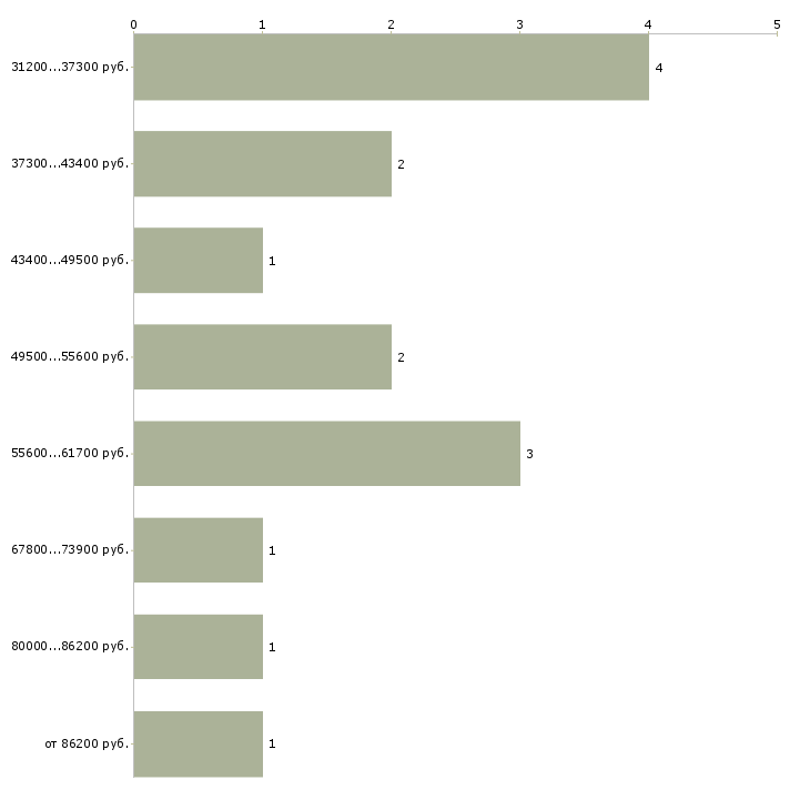 Найти работу техник архитектор  - График распределения вакансий «техник архитектор» по зарплате