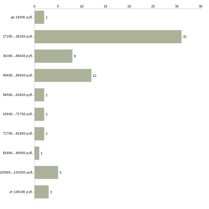Найти работу технолог машиностроительного производства  - График распределения вакансий «технолог машиностроительного производства» по зарплате