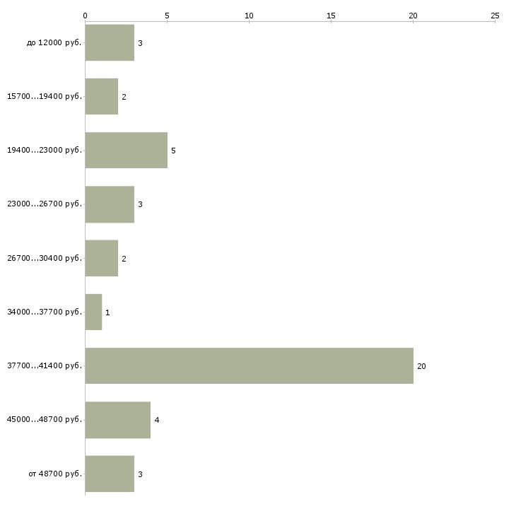 Найти работу тракторист машинист сельскохозяйственного производства  - График распределения вакансий «тракторист машинист сельскохозяйственного производства» по зарплате