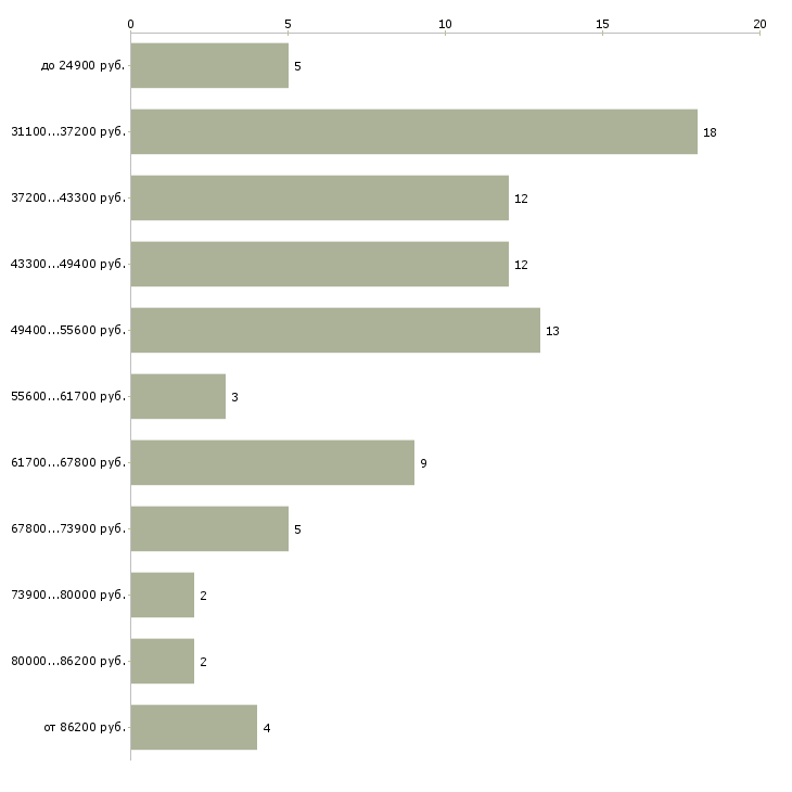 Найти работу управляющий дополнительным офисом  - График распределения вакансий «управляющий дополнительным офисом» по зарплате