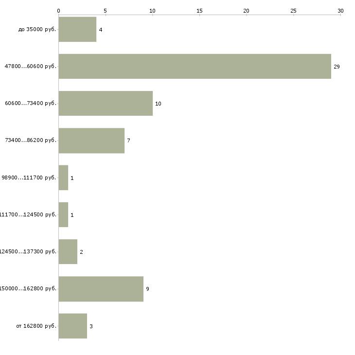Найти работу управляющий объектом недвижимости  - График распределения вакансий «управляющий объектом недвижимости» по зарплате