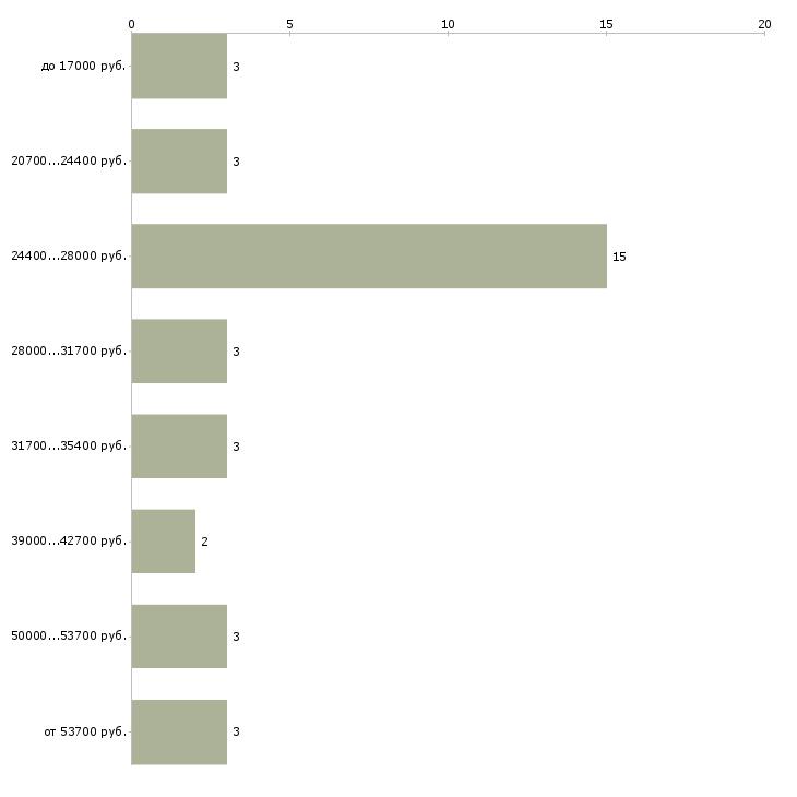 Найти работу фоторедактор  - График распределения вакансий «фоторедактор» по зарплате