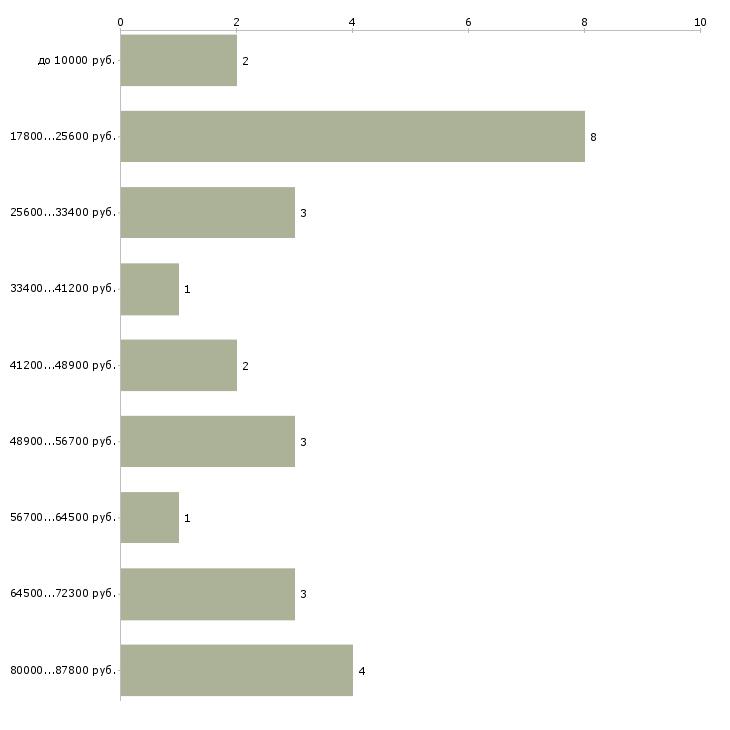 Найти работу эпидемиолог  - График распределения вакансий «эпидемиолог» по зарплате