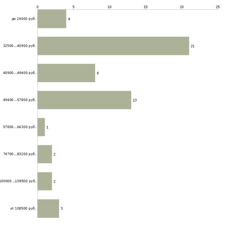 Найти работу pr специалист  - График распределения вакансий «pr специалист» по зарплате