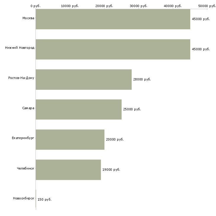 Поиск работы помощница по хозяйству-Медиана зарплаты для вакансии «помощница по хозяйству» в других городах