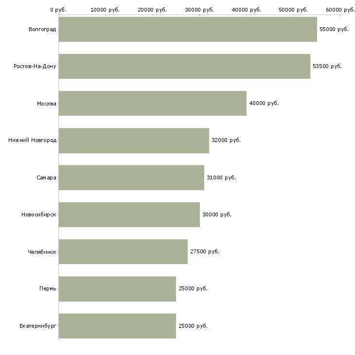 Поиск работы рабочий на стройку-Медиана зарплаты для вакансии «рабочий на стройку» в других городах