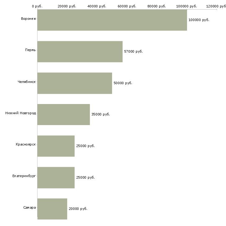 Поиск работы технолог машиностроительного производства-Медиана зарплаты для вакансии «технолог машиностроительного производства» в других городах
