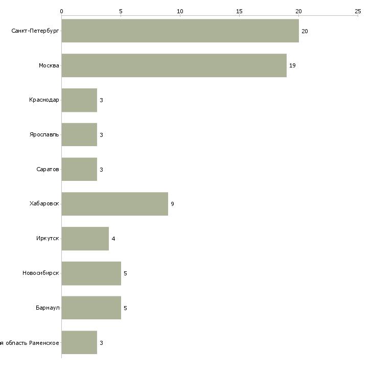 Найти работу администратор бассейна-Число вакансий «администратор бассейна» на сайте в городах Росcии