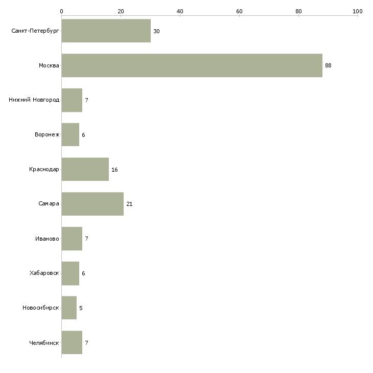 Найти работу администратор рецепции-Число вакансий «администратор рецепции» на сайте в городах Росcии