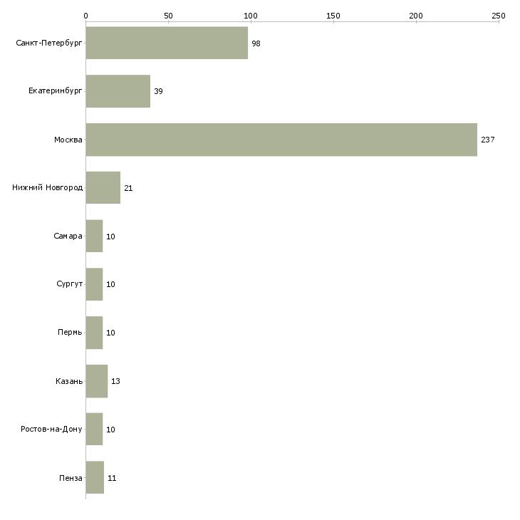 Найти работу администратор торгового центра-Число вакансий «администратор торгового центра» на сайте в городах Росcии
