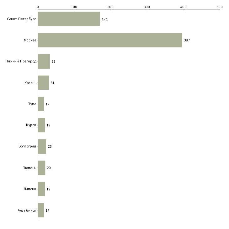Найти работу арматурщик-Число вакансий «арматурщик» на сайте в городах Росcии