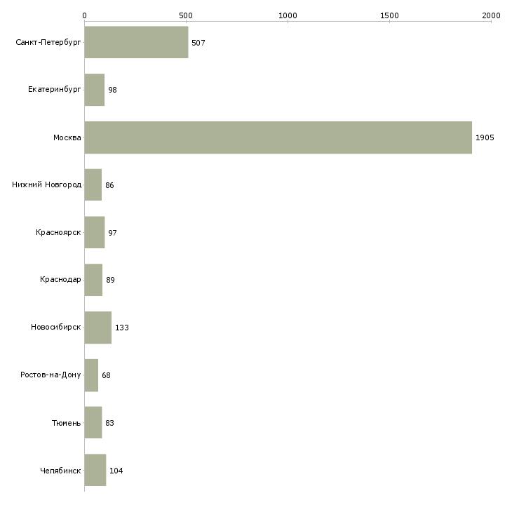 Найти работу ассистент-Число вакансий «ассистент» на сайте в городах Росcии