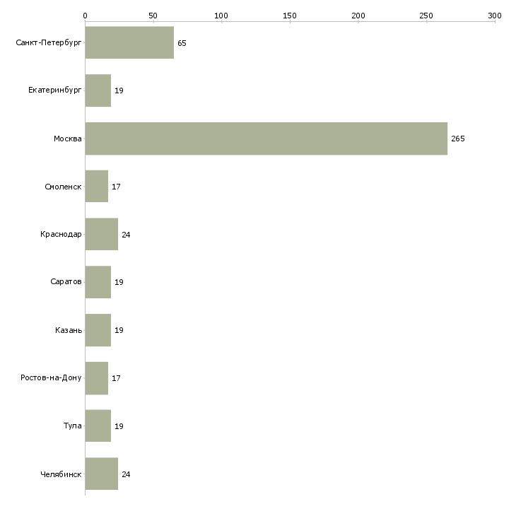 Найти работу ведущий праздников-Число вакансий «ведущий праздников» на сайте в городах Росcии