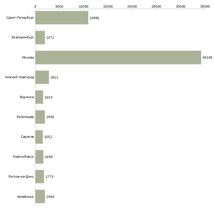 Найти работу выходные-Число вакансий «выходные» на сайте в городах Росcии