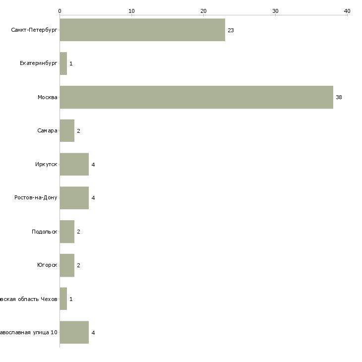 Найти работу гематолог-Число вакансий «гематолог» на сайте в городах Росcии