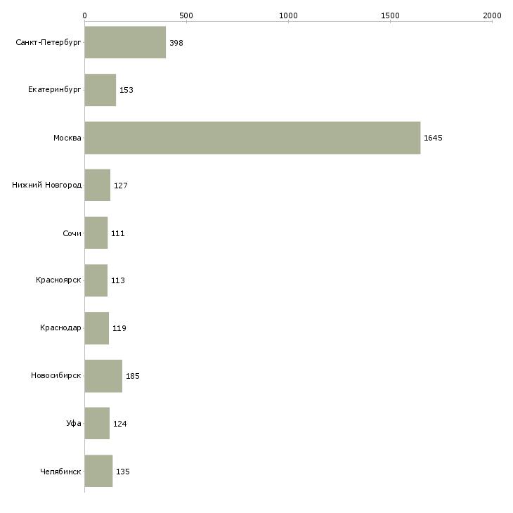 Найти работу главный менеджер-Число вакансий «главный менеджер» на сайте в городах Росcии