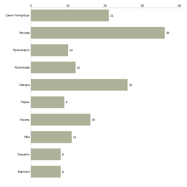 Найти работу завхоз-Число вакансий «завхоз» на сайте в городах Росcии