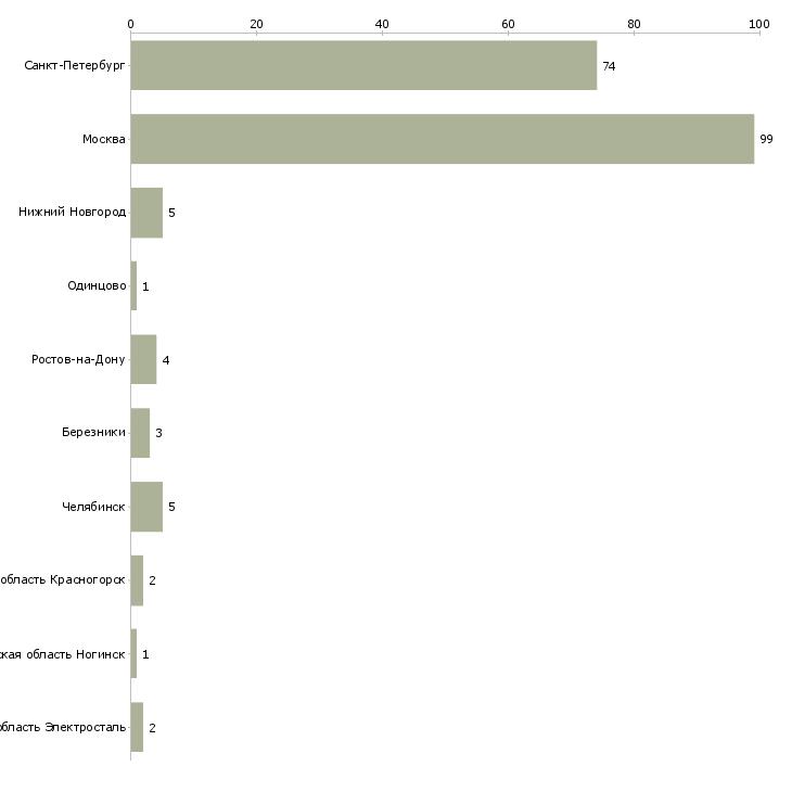 Найти работу кавист-Число вакансий «кавист» на сайте в городах Росcии