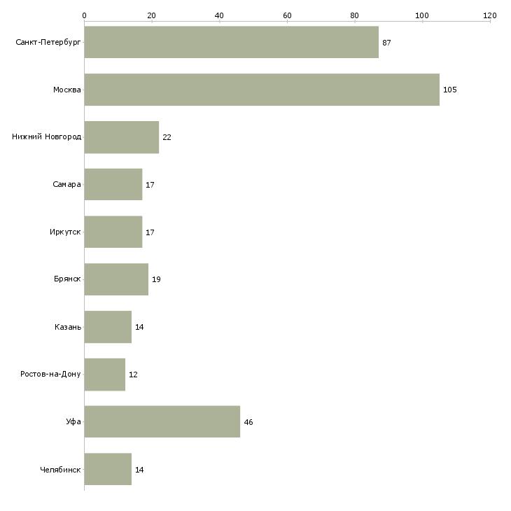Найти работу метролог-Число вакансий «метролог» на сайте в городах Росcии