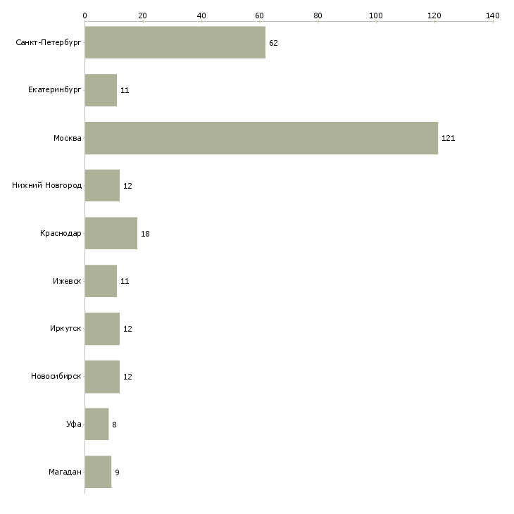Найти работу мчс-Число вакансий «мчс» на сайте в городах Росcии
