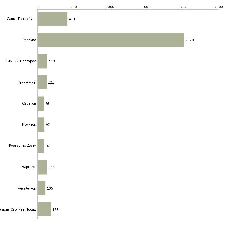 Найти работу отдел кадров-Число вакансий «отдел кадров» на сайте в городах Росcии