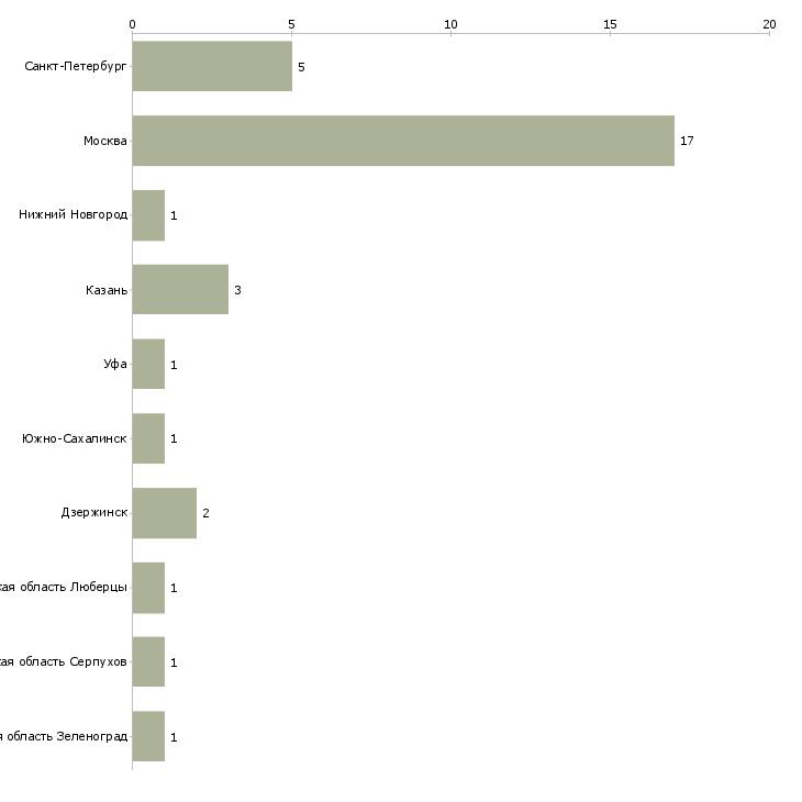 Найти работу патентовед-Число вакансий «патентовед» на сайте в городах Росcии