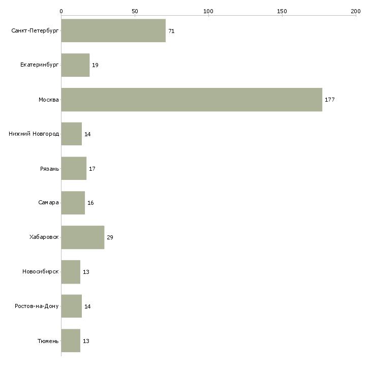 Найти работу рабочий на стройку-Число вакансий «рабочий на стройку» на сайте в городах Росcии