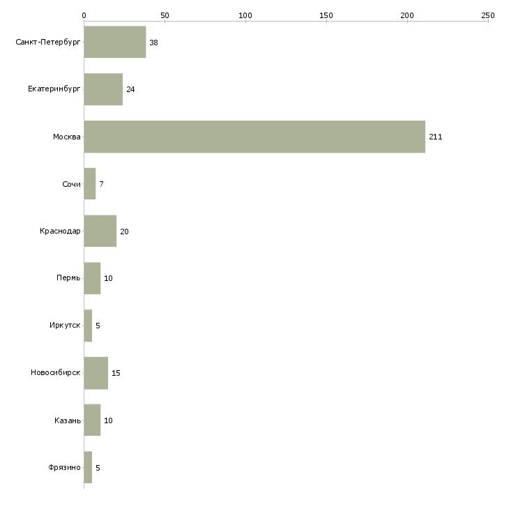 Найти работу управляющий объектом недвижимости-Число вакансий «управляющий объектом недвижимости» на сайте в городах Росcии
