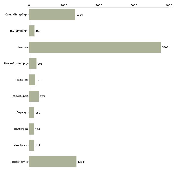 Найти работу 2 3 часа в день-Число вакансий «2 3 часа в день» на сайте в городах Росcии
