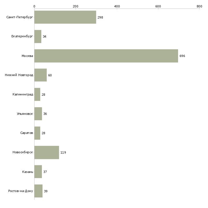 Найти работу php разработчик-Число вакансий «php разработчик» на сайте в городах Росcии