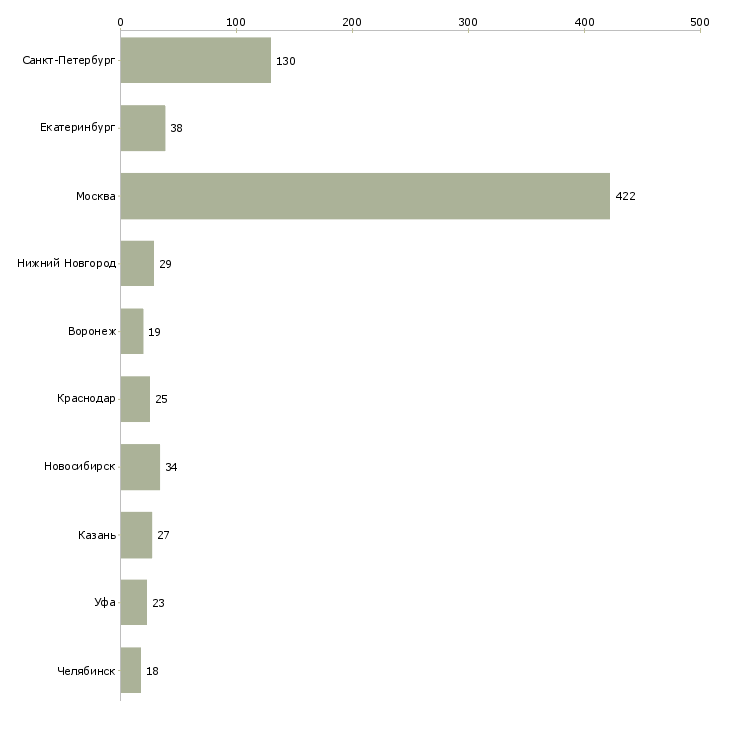 Найти работу pr специалист-Число вакансий «pr специалист» на сайте в городах Росcии