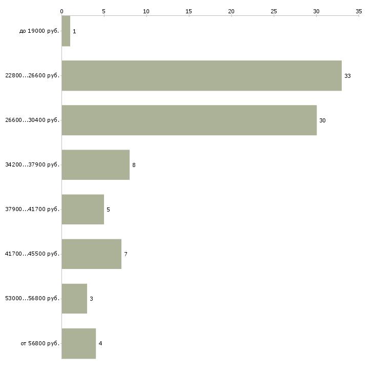 Найти работу администратор менеджер в Белгороде - График распределения вакансий «администратор менеджер» по зарплате