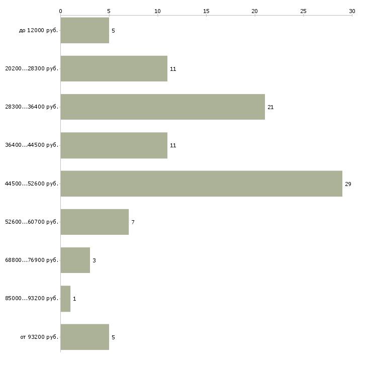 Найти работу активный менеджер продаж в Белгороде - График распределения вакансий «активный менеджер продаж» по зарплате