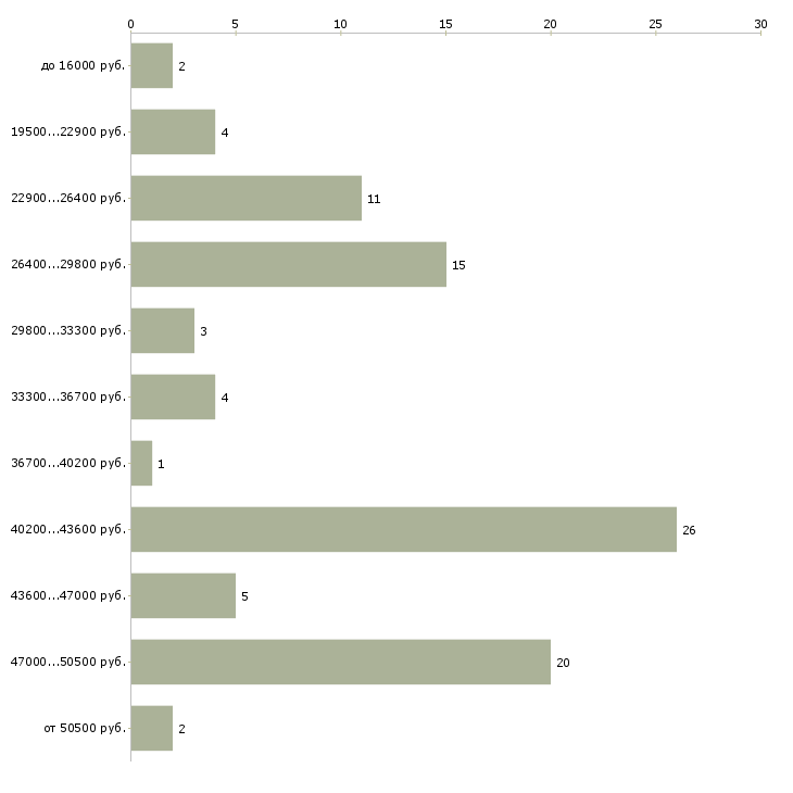 Найти работу бухгалтер экономист в Иркутске - График распределения вакансий «бухгалтер экономист» по зарплате