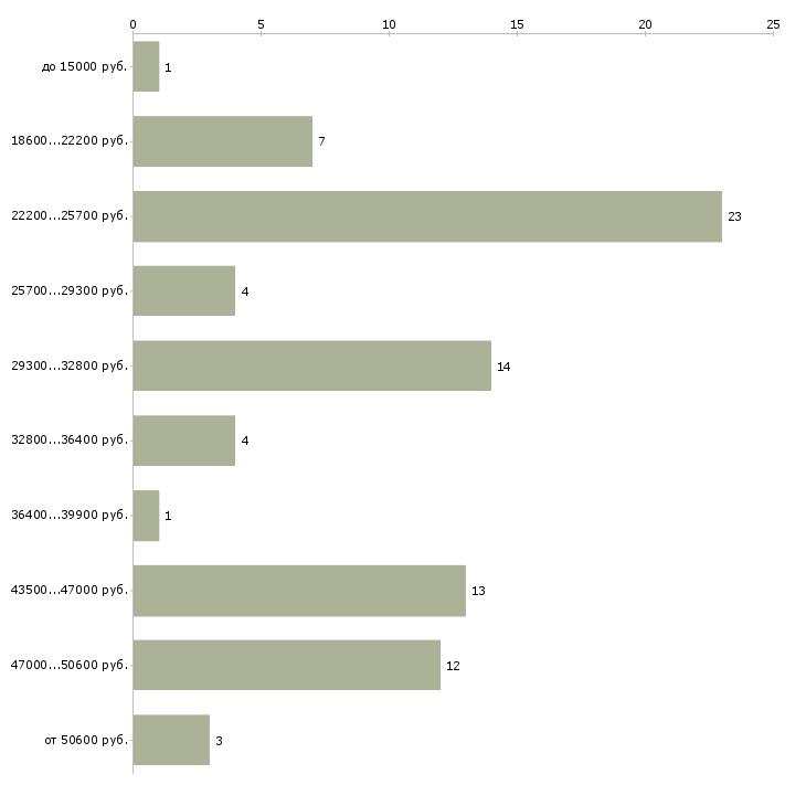 Найти работу грузчик разнорабочий в Кирове - График распределения вакансий «грузчик разнорабочий» по зарплате
